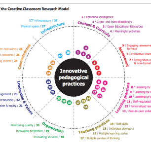 Elements of the Creative Classroom Research Model