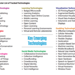 How ready are our faculty and students with emerging technology?
