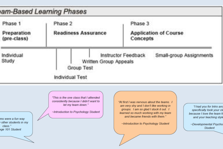 Chart of team-based learning phases and speech bubbles with student testimonials