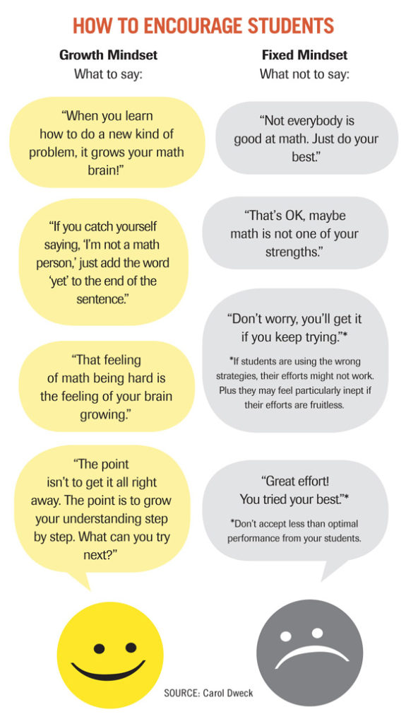 Growth Mindset versus Fixed Mindset