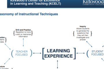 Taxonomy of Instructional Techniques